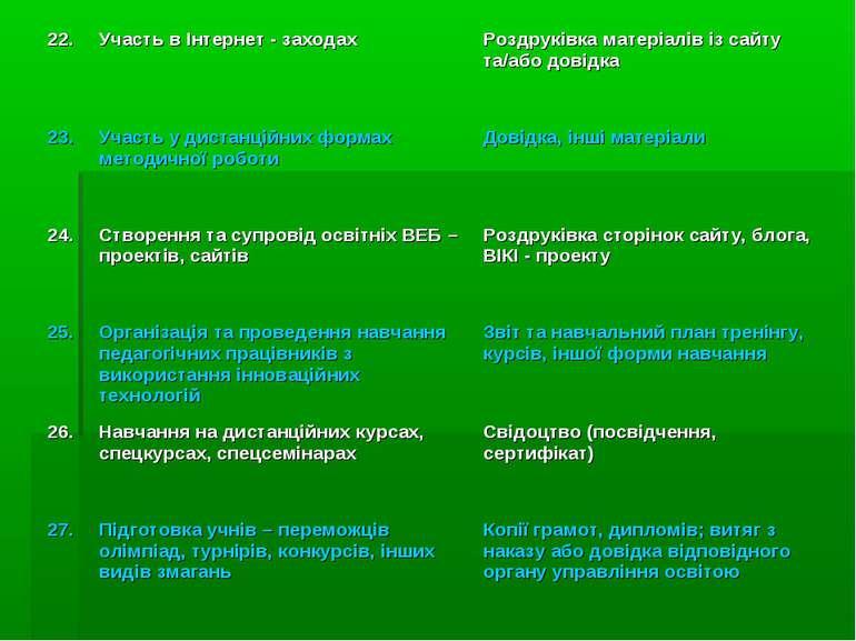 22. Участь в Інтернет - заходах Роздруківка матеріалів із сайту та/або довідк...