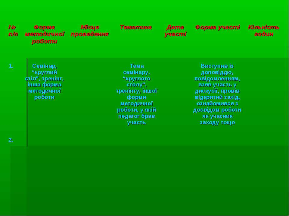 № п/п Форма методичної роботи Місце проведення Тематика Дата участі Форма уча...