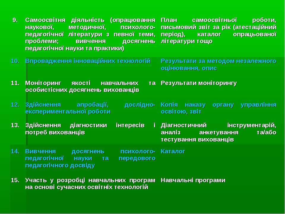 9. Самоосвітня діяльність (опрацювання наукової, методичної, психолого-педаго...
