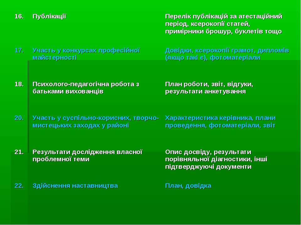 16. Публікації Перелік публікацій за атестаційний період, ксерокопії статей, ...