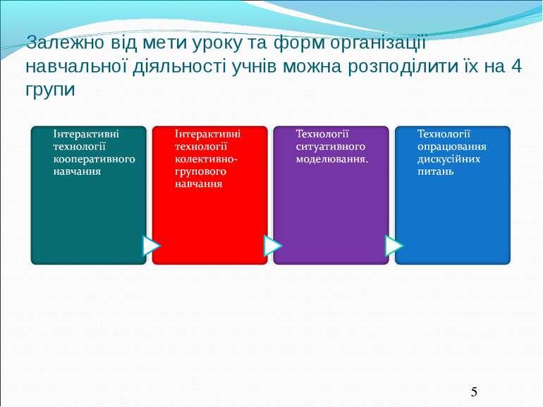 Залежно від мети уроку та форм організації навчальної діяльності учнів можна ...