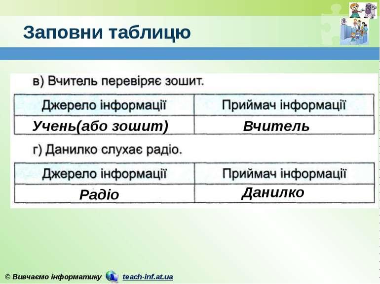 Заповни таблицю Учень(або зошит) Вчитель Данилко Радіо © Вивчаємо інформатику...