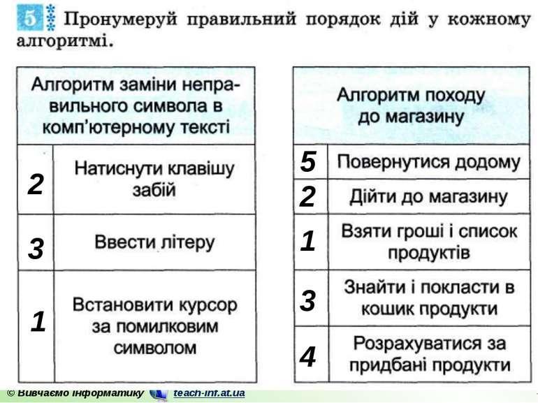 1 2 3 1 2 3 4 5 © Вивчаємо інформатику teach-inf.at.ua
