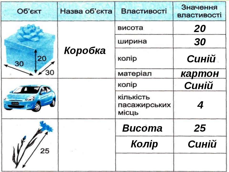 Коробка 20 30 Синій картон Синій 4 Висота 25 Колір Синій © Вивчаємо інформати...