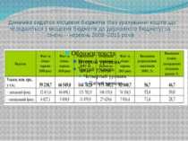 Динаміка видатків місцевих бюджетів (без урахування коштів,що передаються з м...