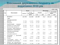 Виконання державного бюджету за видатками 2010 рік