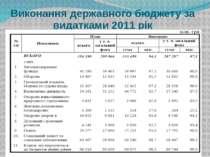 Виконання державного бюджету за видатками 2011 рік