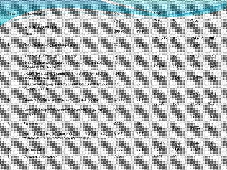 № з/п Показники 2009 2010 2011 Сума % Сума % Сума % ВСЬОГО ДОХОДІВ 209700 82...