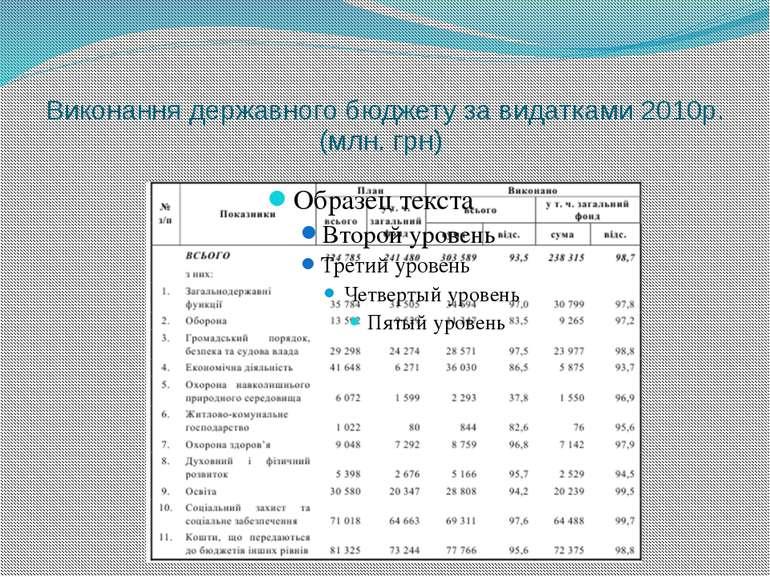 Виконання державного бюджету за видатками 2010р. (млн. грн)