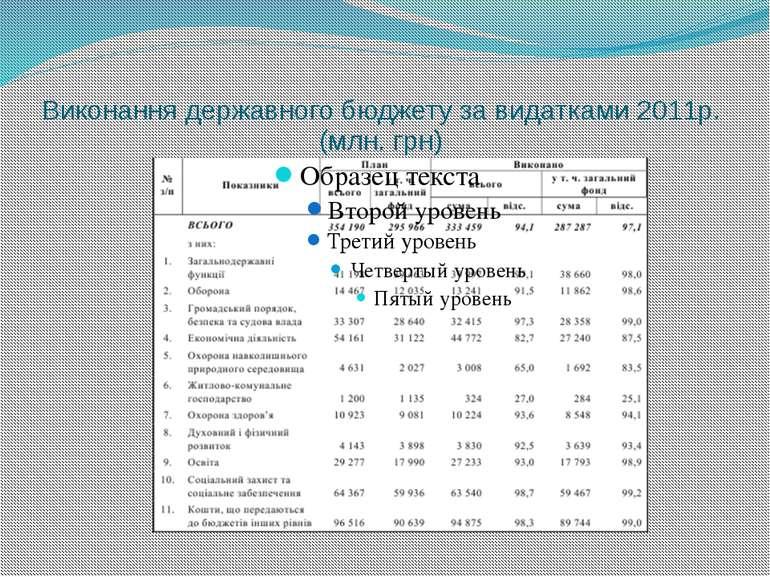 Виконання державного бюджету за видатками 2011р. (млн. грн)