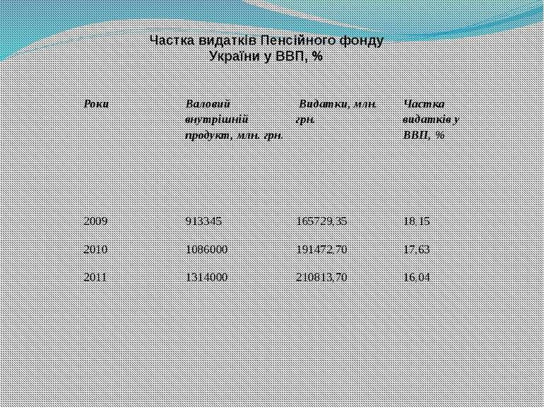 Частка видатків Пенсійного фонду України у ВВП, % Роки Валовий внутрішній про...