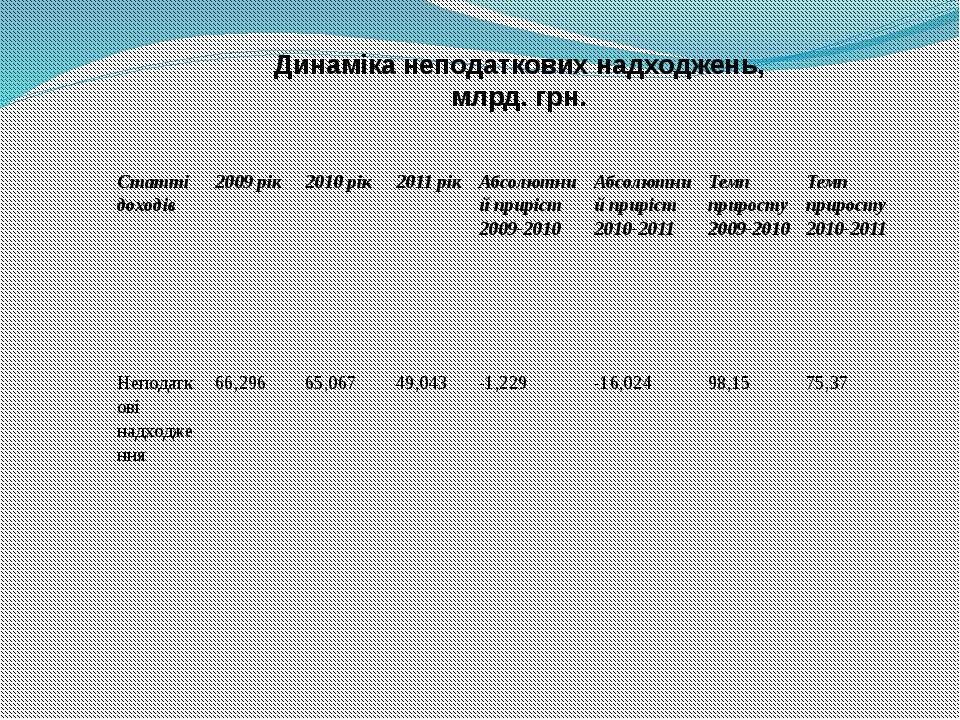 Динаміка неподаткових надходжень, млрд. грн. Статті доходів 2009 рік 2010 рік...