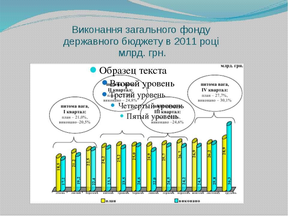 Виконання загального фонду державного бюджету в 2011 році млрд. грн.