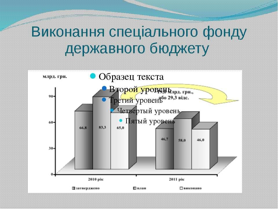 Виконання спеціального фонду державного бюджету