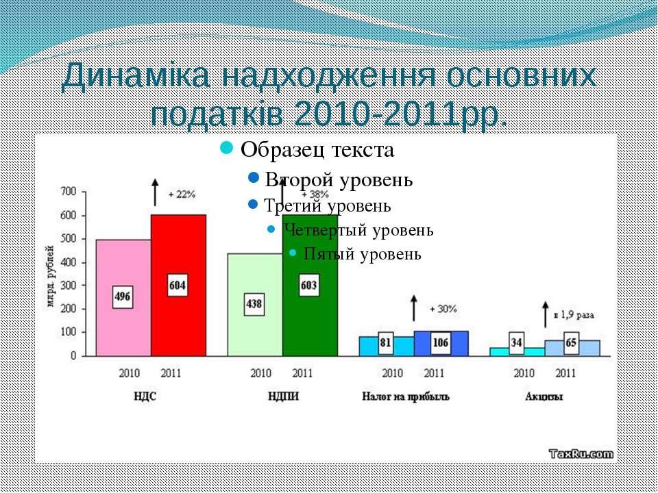 Динаміка надходження основних податків 2010-2011рр.