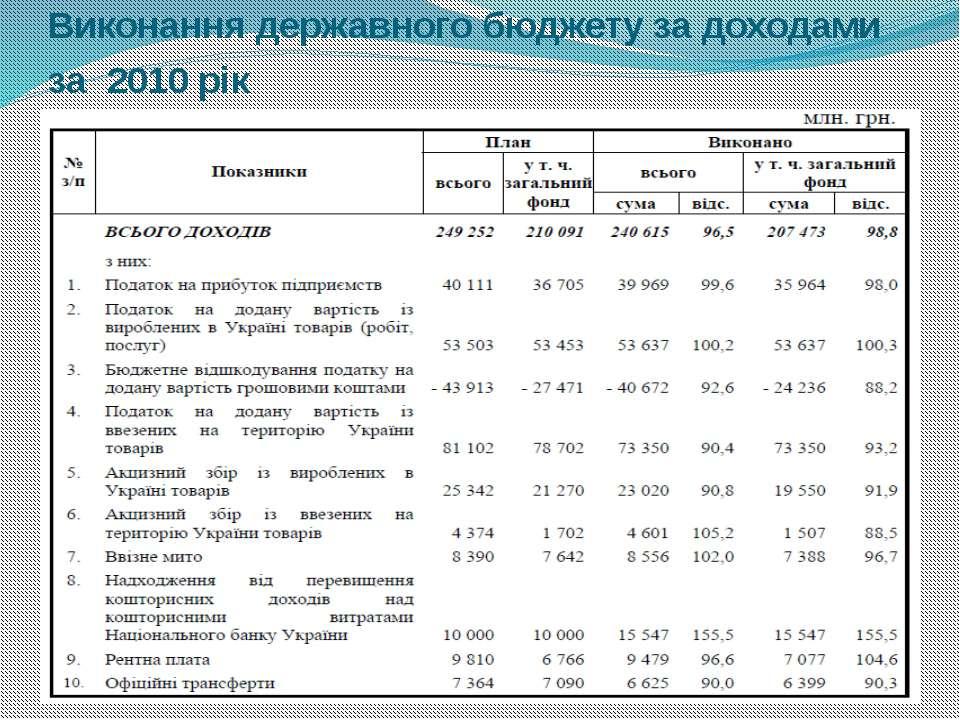 Виконання державного бюджету за доходами за 2010 рік