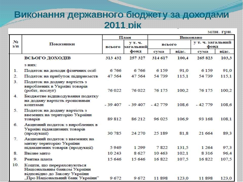 Виконання державного бюджету за доходами 2011 рік