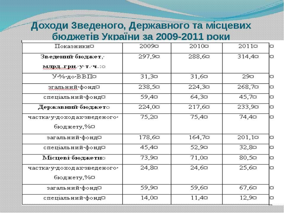 Доходи Зведеного, Державного та місцевих бюджетів України за 2009-2011 роки