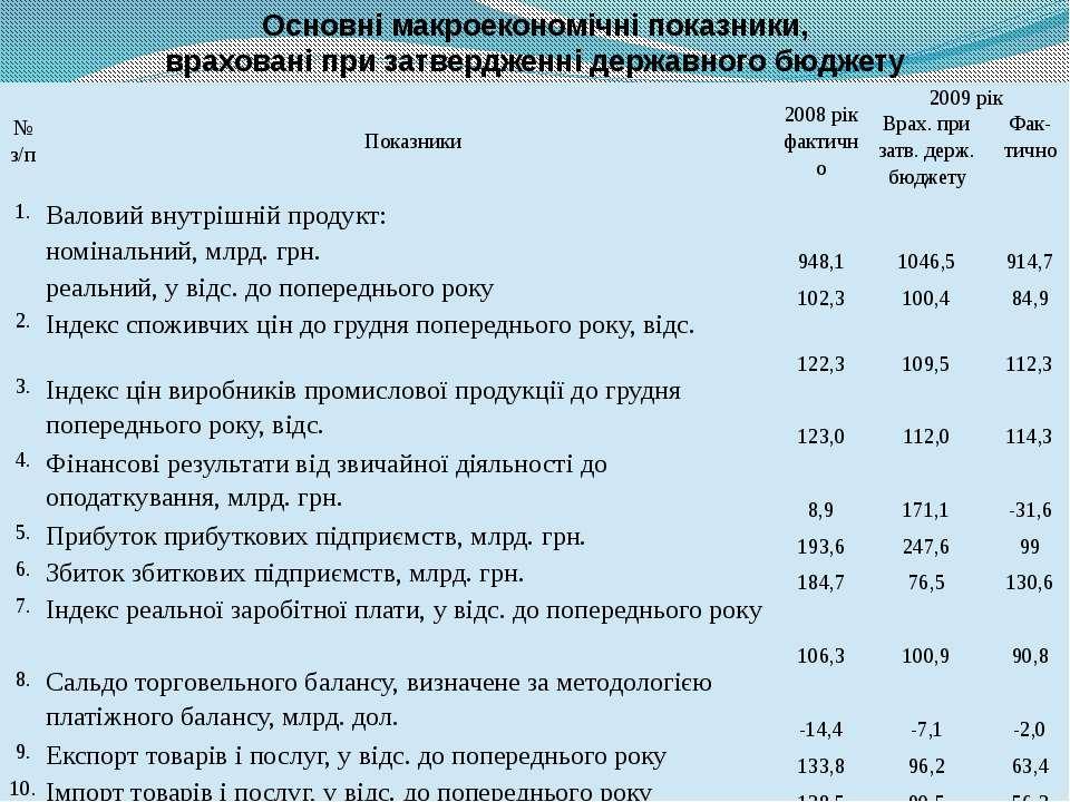 Основні макроекономічні показники, враховані при затвердженні державного бюдж...
