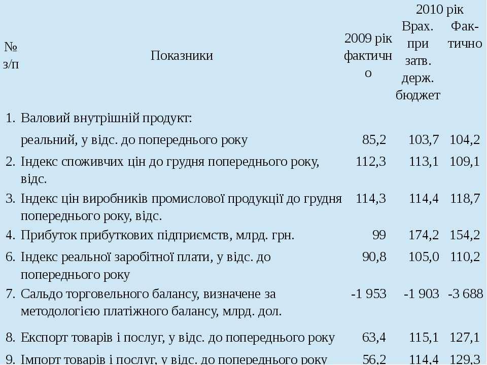 № з/п Показники 2009рікфактично 2010рік Врах.призатв.держ.бюджет Фак-тично 1....