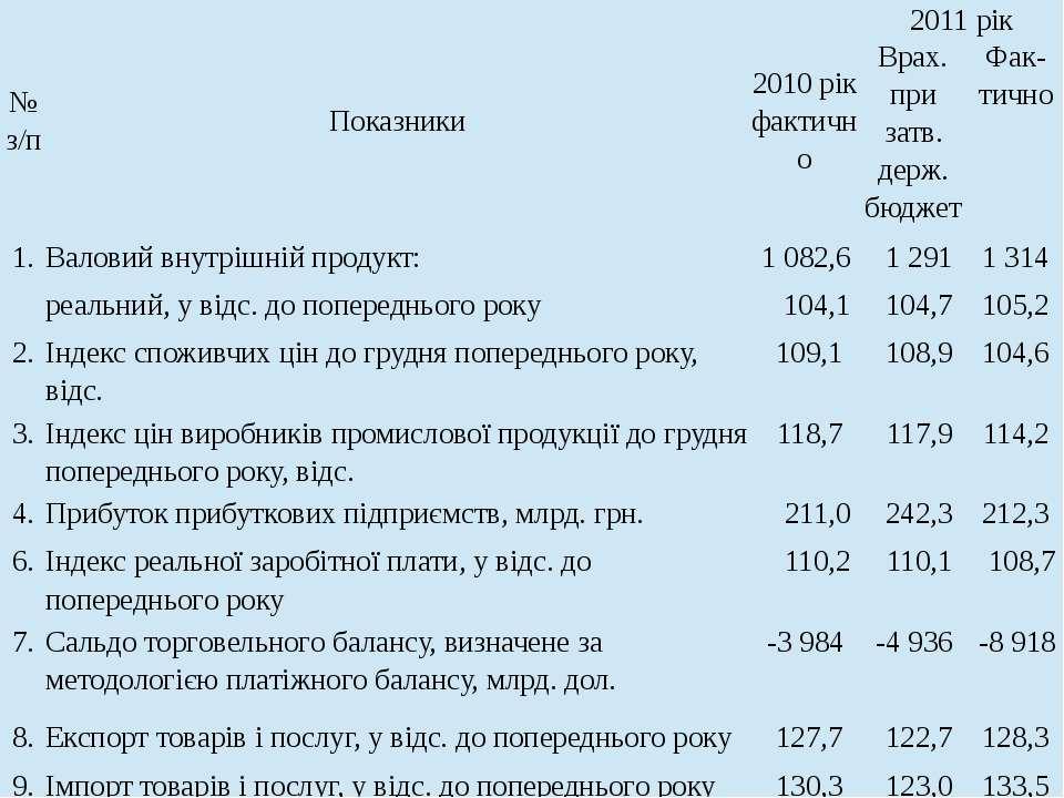 № з/п Показники 2010рікфактично 2011рік Врах.призатв.держ.бюджет Фак-тично 1....