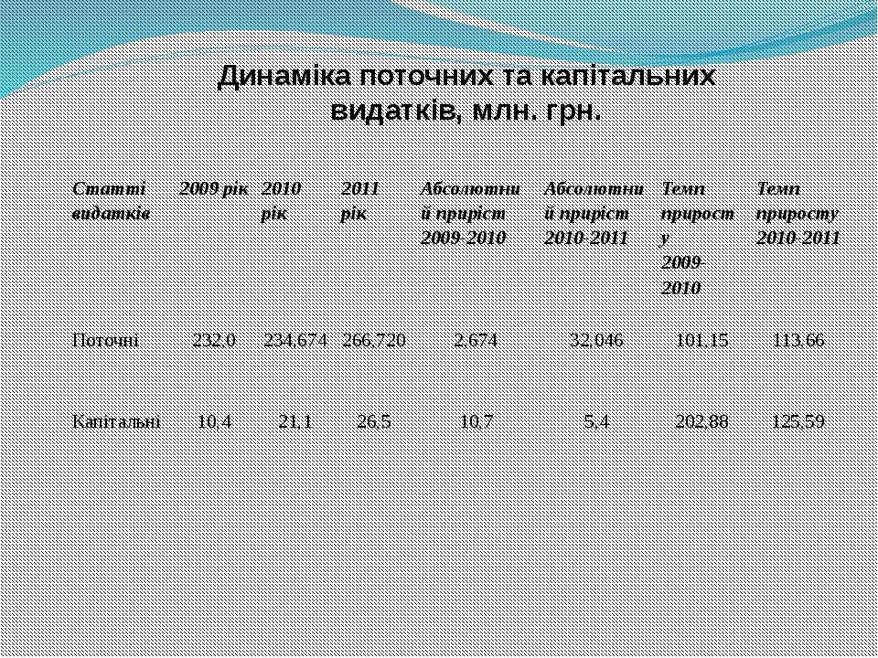Динаміка поточних та капітальних видатків, млн. грн. Статті видатків 2009 рік...