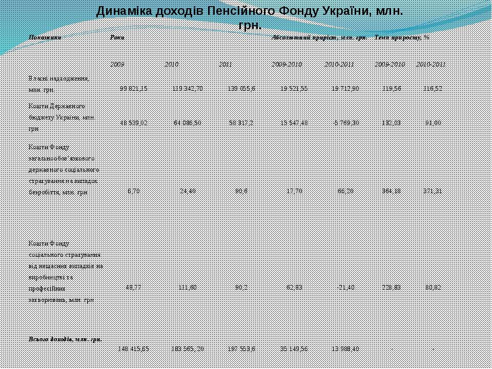 Динаміка доходів Пенсійного Фонду України, млн. грн. Показники Роки Абсолютни...