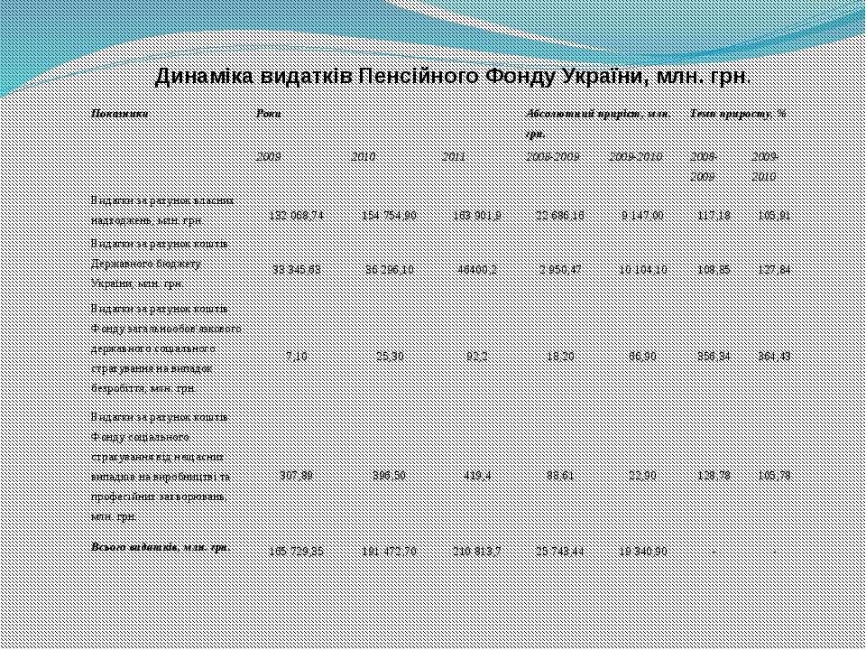 Динаміка видатків Пенсійного Фонду України, млн. грн. Показники Роки Абсолю...