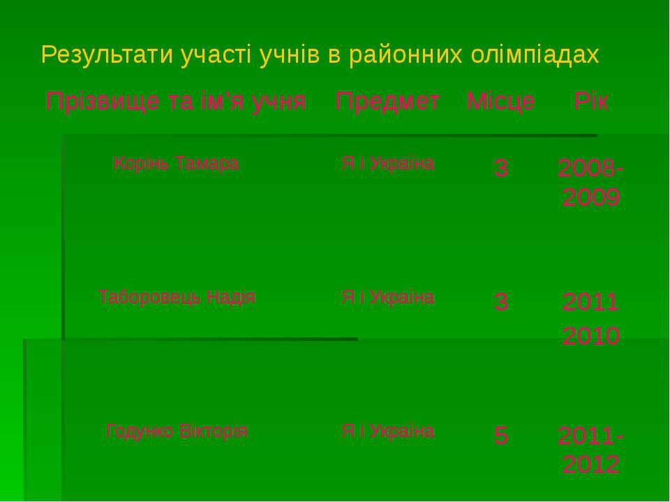 Результати участі учнів в районних олімпіадах Прізвище та ім'я учня Предмет М...