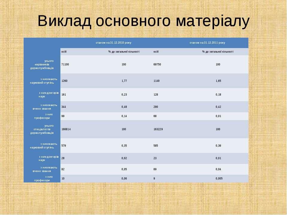 Виклад основного матеріалу  станом на 31.12.2010 року станом на 31.12.2011 р...