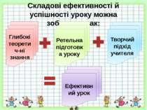 Складові ефективності й успішності уроку можна зобразити так: Глибокі теорети...