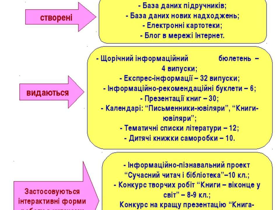 Використовуючи інформаційно-комунікаційні технології, в бібліотеці: створені ...