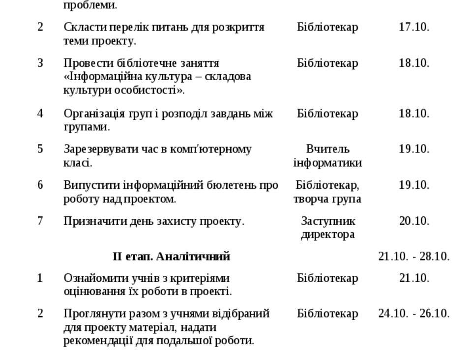 Етапи та терміни реалізації проекту № п/п Зміст роботи Хто залучається Термін...