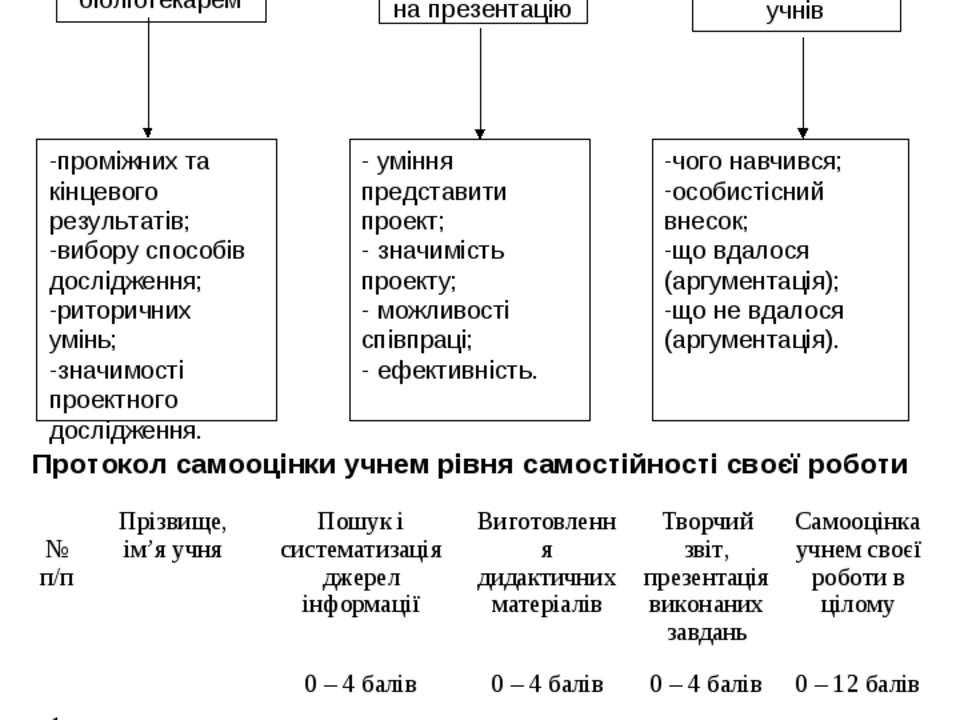 Оцінка бібліотекарем Оцінка запрошеними на презентацію Самооцінка учнів промі...