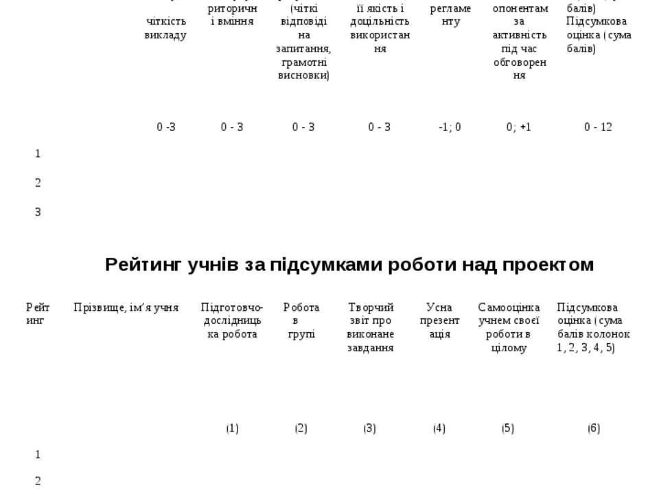 Протокол оцінювання усних презентацій проекту Рейтинг учнів за підсумками роб...