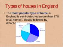 Types of houses in England The most popular type of home in England is semi-d...