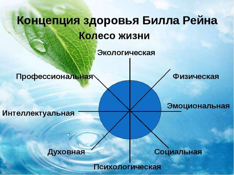 Концепция здоровья Билла Рейна Колесо жизни Экологическая Профессиональная Ин...