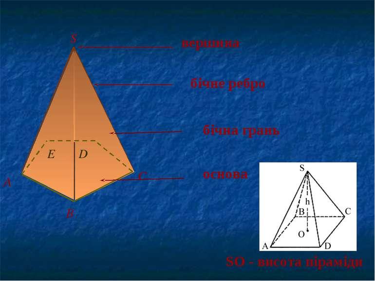 S вершина А B C E D бічне ребро бічна грань основа SO - висота піраміди