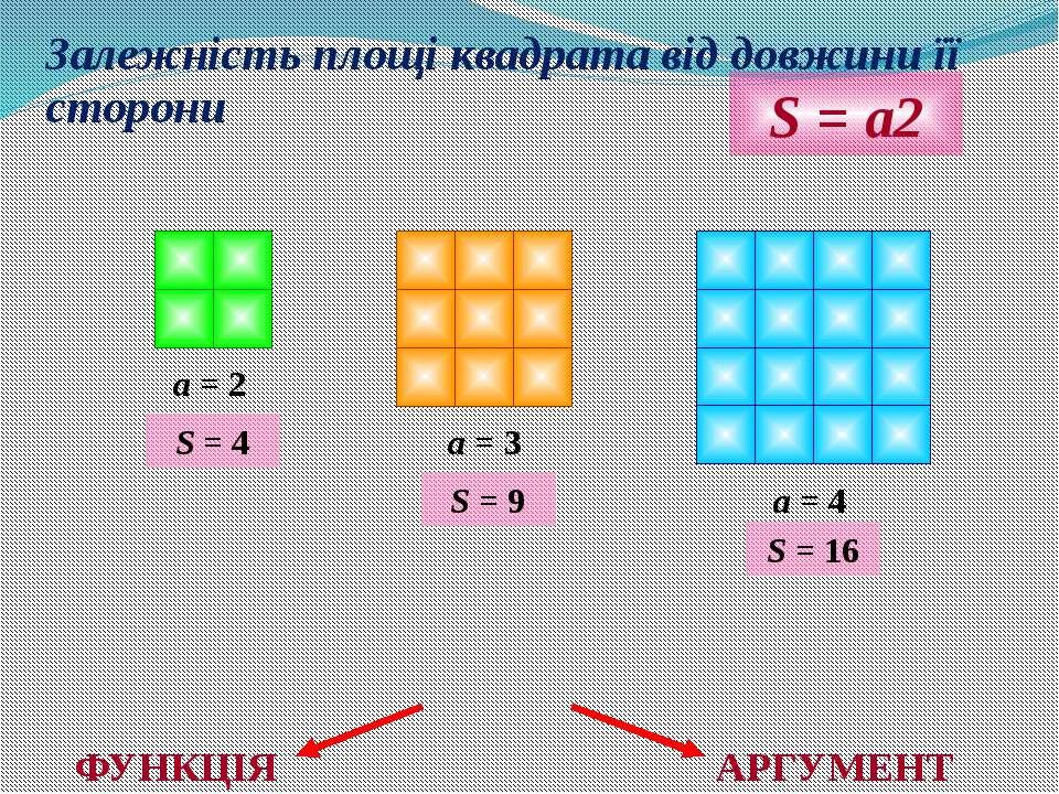 Залежність площі квадрата від довжини її сторони a = 2 a = 3 a = 4 S = a2 S =...