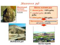 Видобуток руд Пуста порода Збагачення руд Магнітний залізняк (магнетит) Fe3O4...