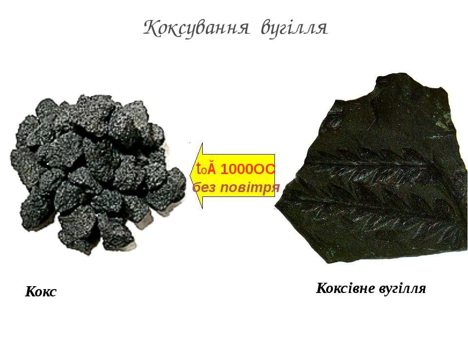 Кокс Коксівне вугілля Коксування вугілля tо≈1000OC без повітря