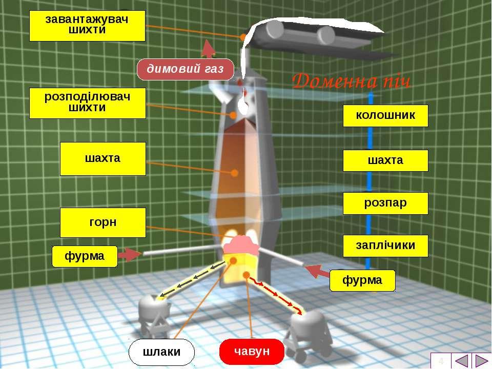 Заливка чавуну у мартенівську піч Мартенівська піч Мартенівська піч