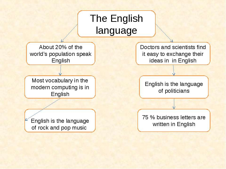 The English language About 20% of the world's population speak English Most v...