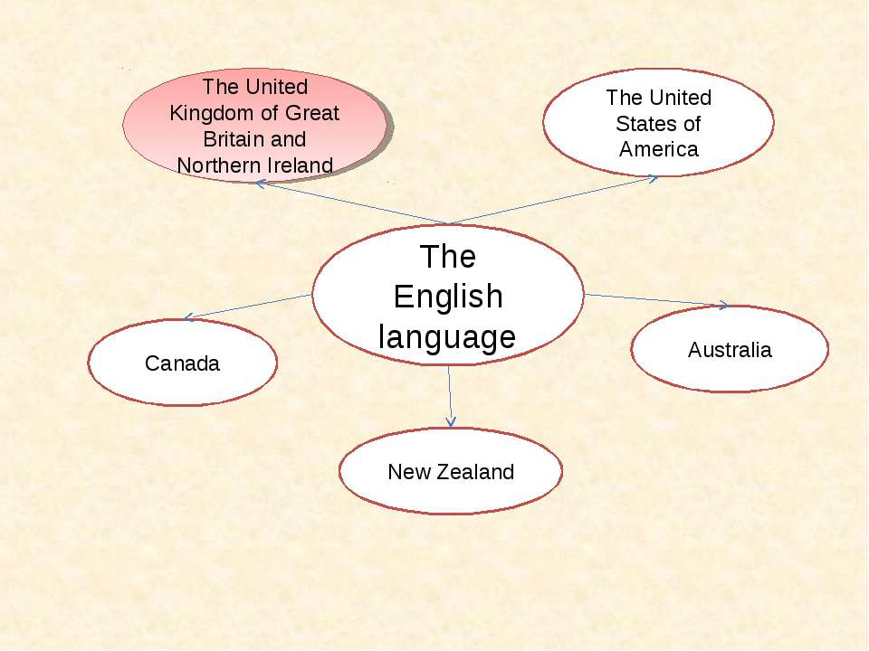 The English language The United Kingdom of Great Britain and Northern Ireland...