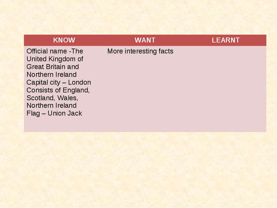KNOW WANT LEARNT Official name -The United Kingdom of Great Britain and North...