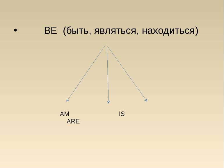 BE (быть, являться, находиться) AM IS ARE