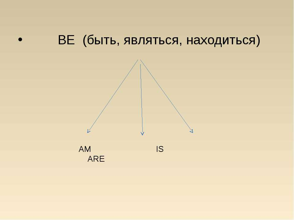 BE (быть, являться, находиться) AM IS ARE