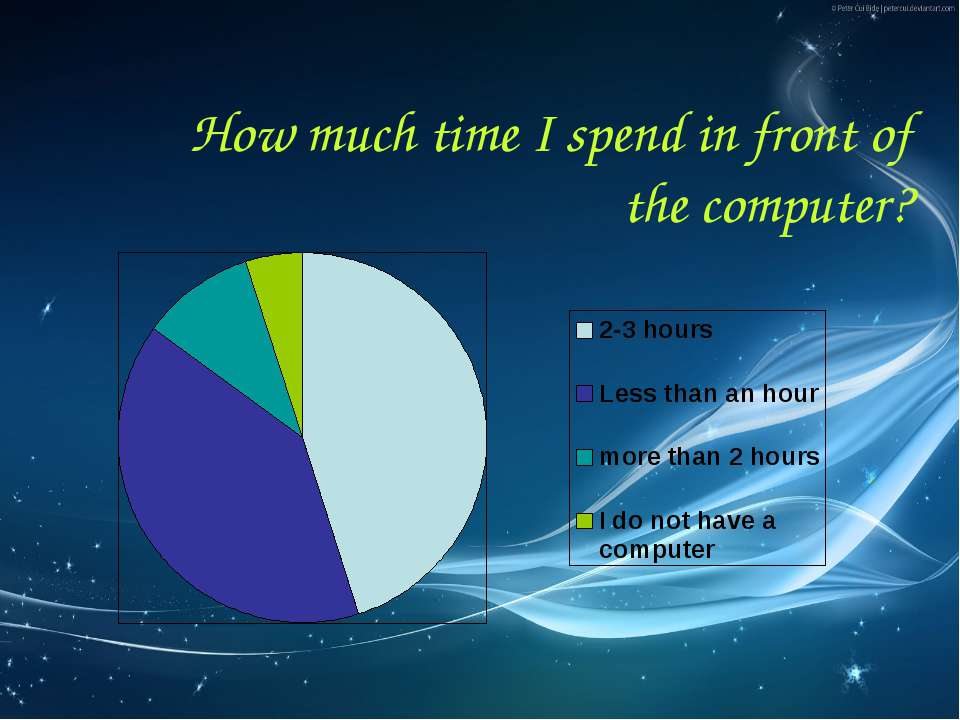 How much time I spend in front of the computer?