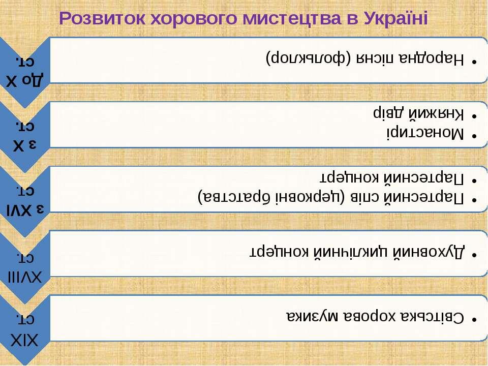 Розвиток хорового мистецтва в Україні