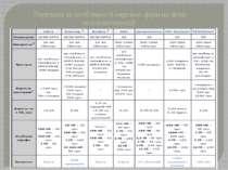 Переваги та особливості окремих фірм на фоні телекомунікацій